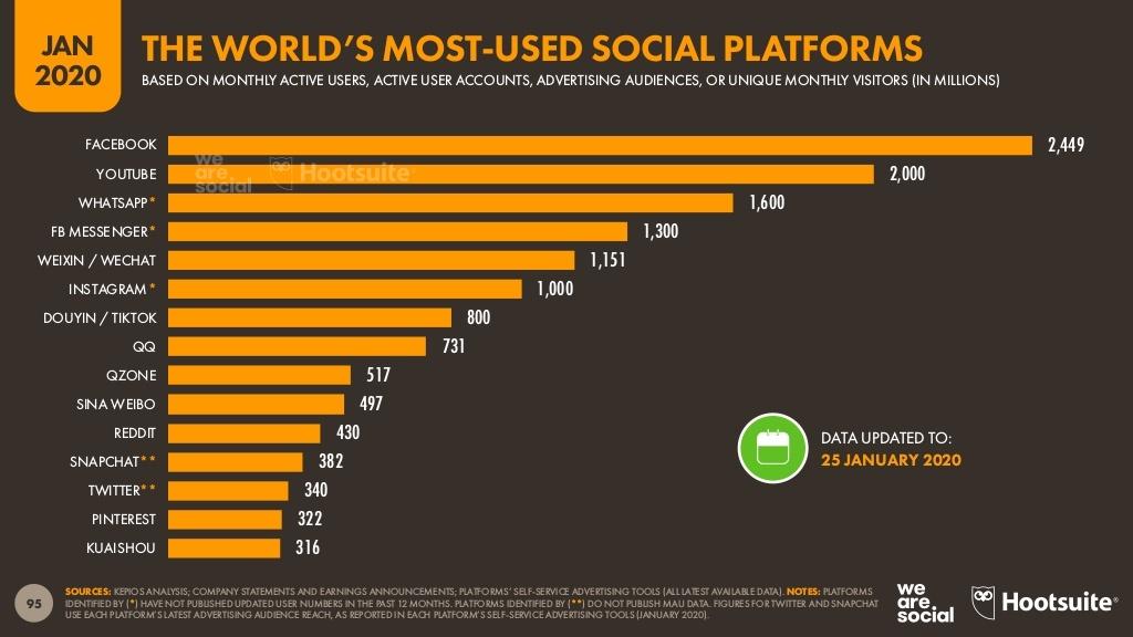 Рейтинг самых посещаемых соцсетей мира в 2020