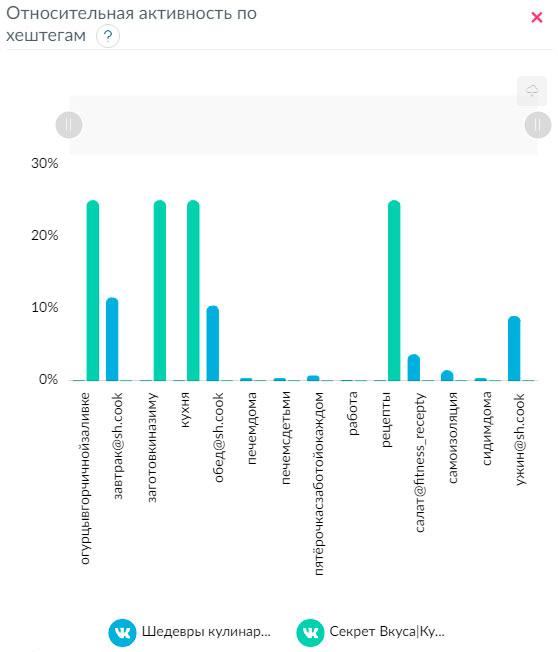 Относительная активность по хештегам Вконтакте
