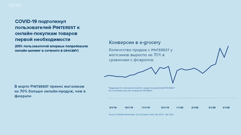 Тренд роста онлайн покупок после пандемии короновируса