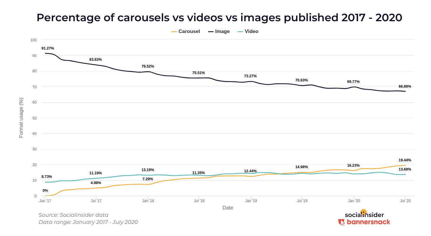Соотношение в % постов-каруселей с фото и видео в Инстаграм