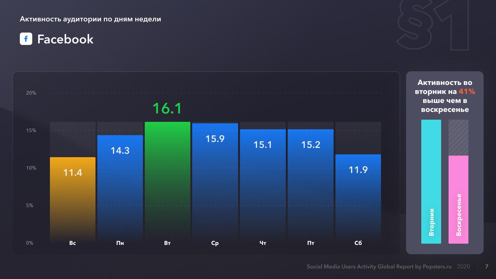 Относительная активность пользователей в Facebook по дням недели, на 2020 год