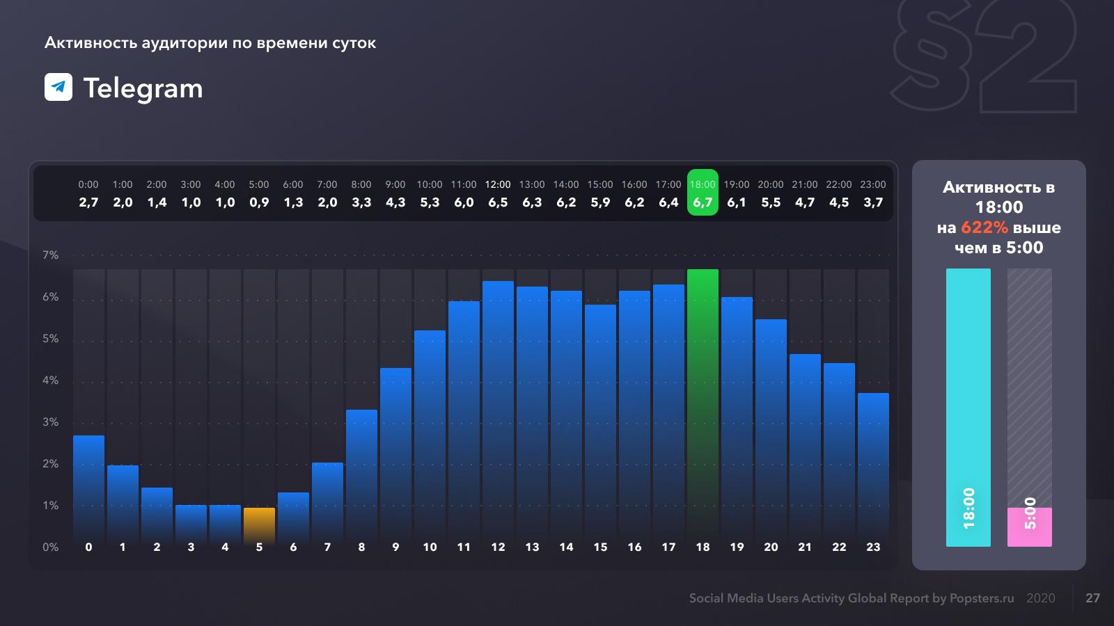Относительная активность аудитории в Telegram по часам на 2020 год