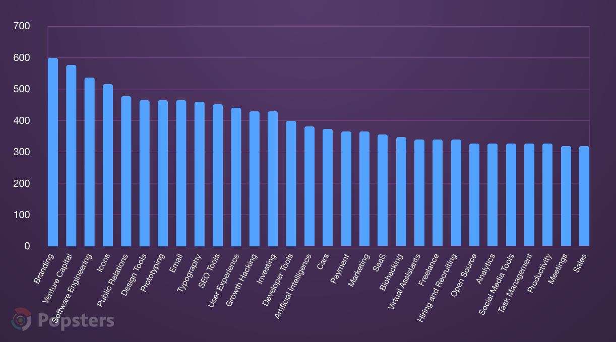 Среднее количество голосов по различным указанным тегам, ТОП-30 на Product Hunt