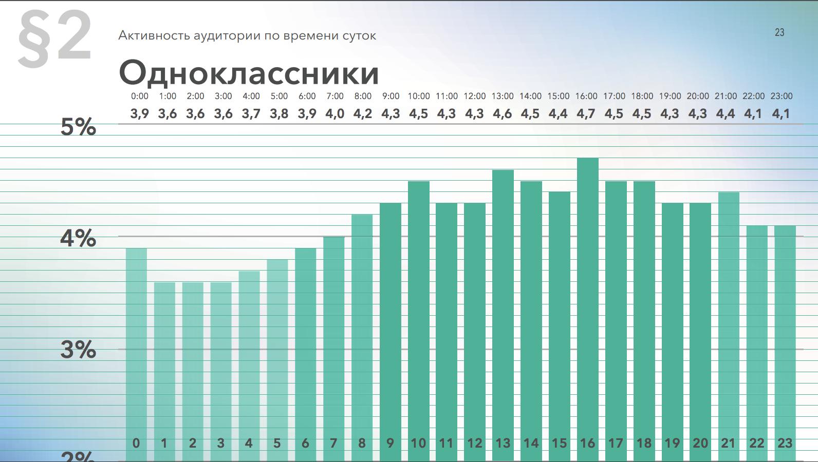 Активность аудитории в Одноклассниках по времени суток, данные за 2019 год