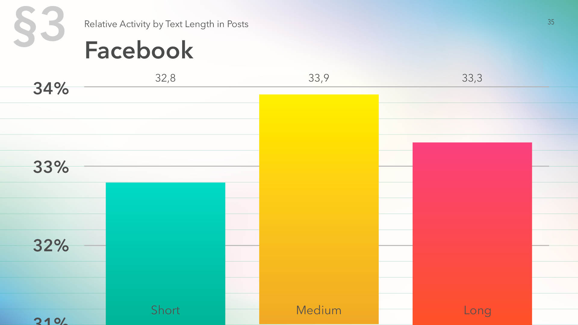 Relative activity on Facebook by text length in posts, 2019
