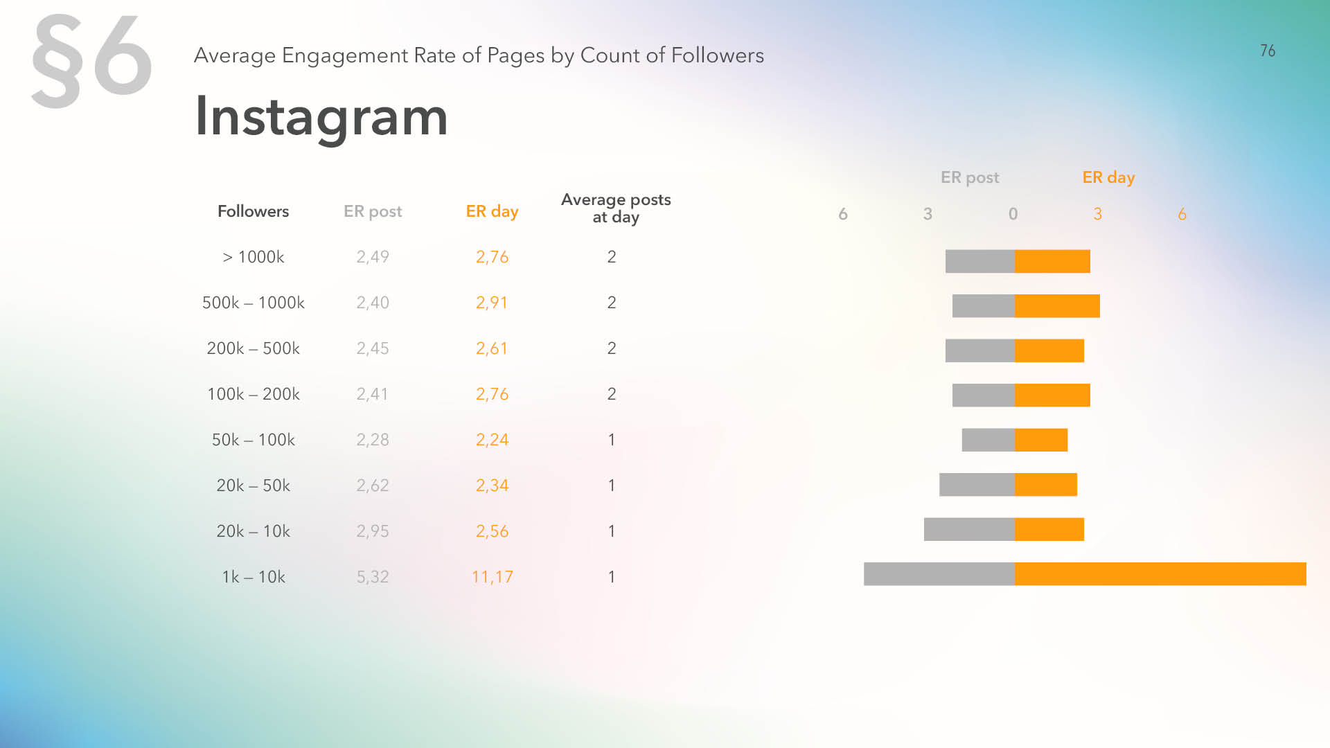 Average engagement rate of Instagram pages by count of followers
