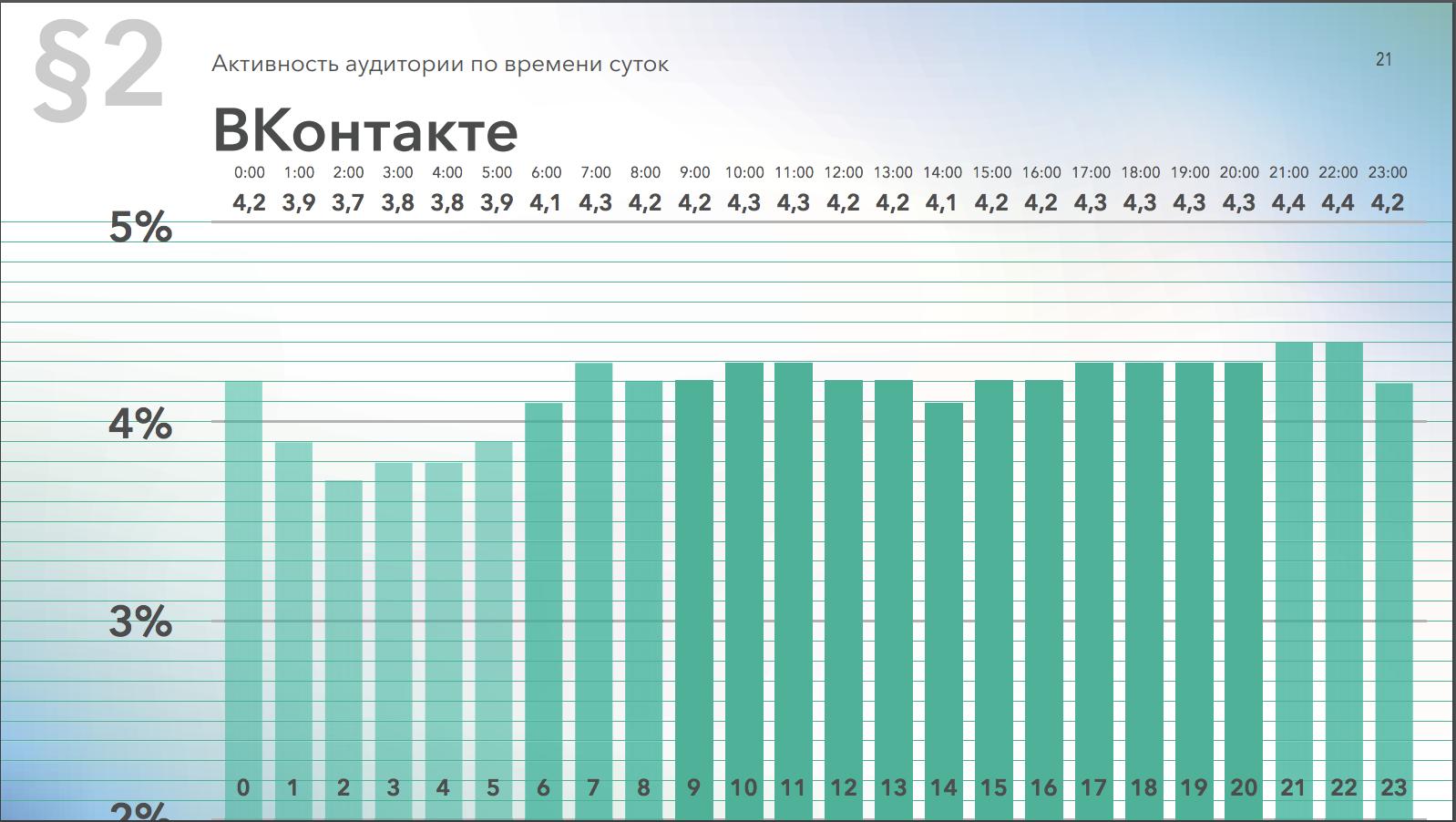 Активность аудитории ВКонтакте по времени суток