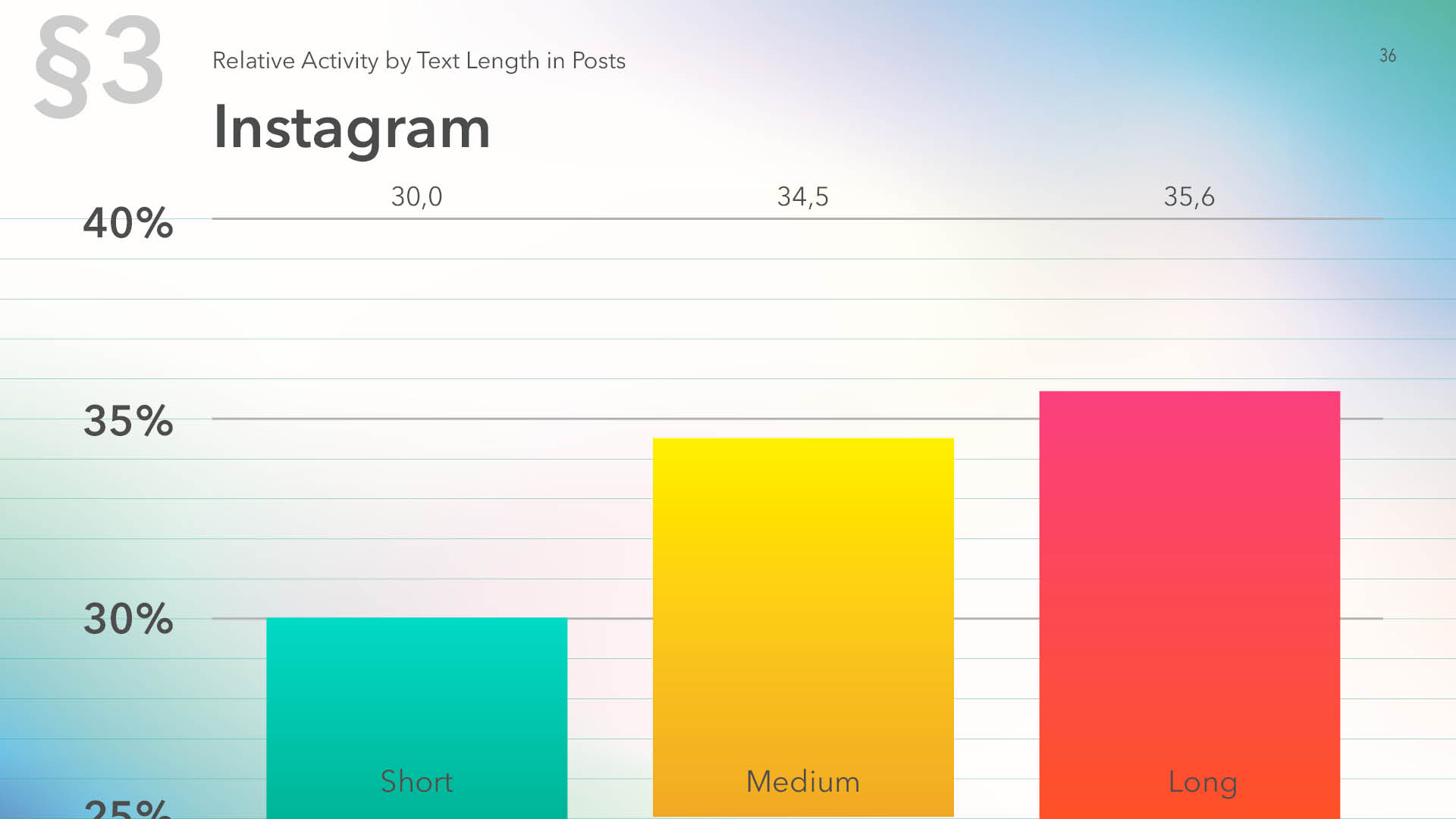 Relative activity on Instagram by text length in posts