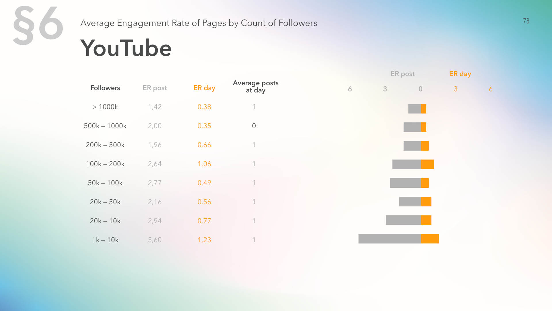 Average engagement rate of YouTube pages by count of followers for 2019
