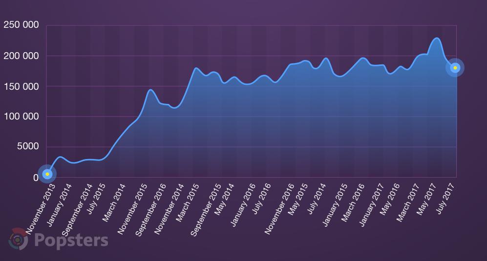Суммарное количество голосов на Product Hunt по месяцам