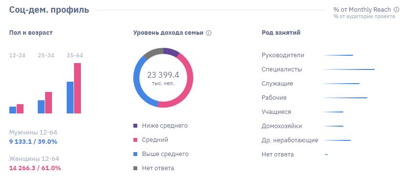 Данные по аудитории Facebook