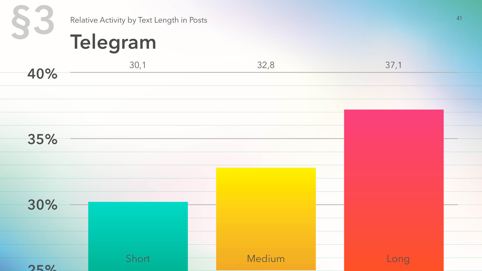 Relative activity on Telegram by text length in posts