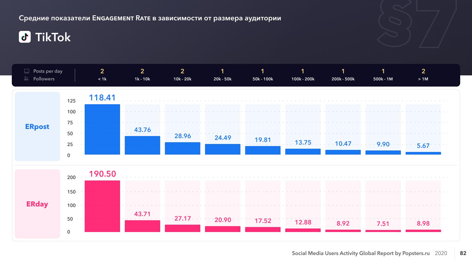 TikTok: средний уровень вовлеченности страниц по количеству подписчиков - 2020