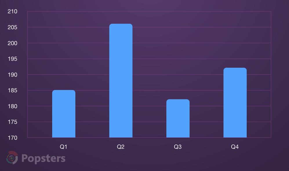 Среднее количество голосов на Продакт Хант у проектов по кварталам