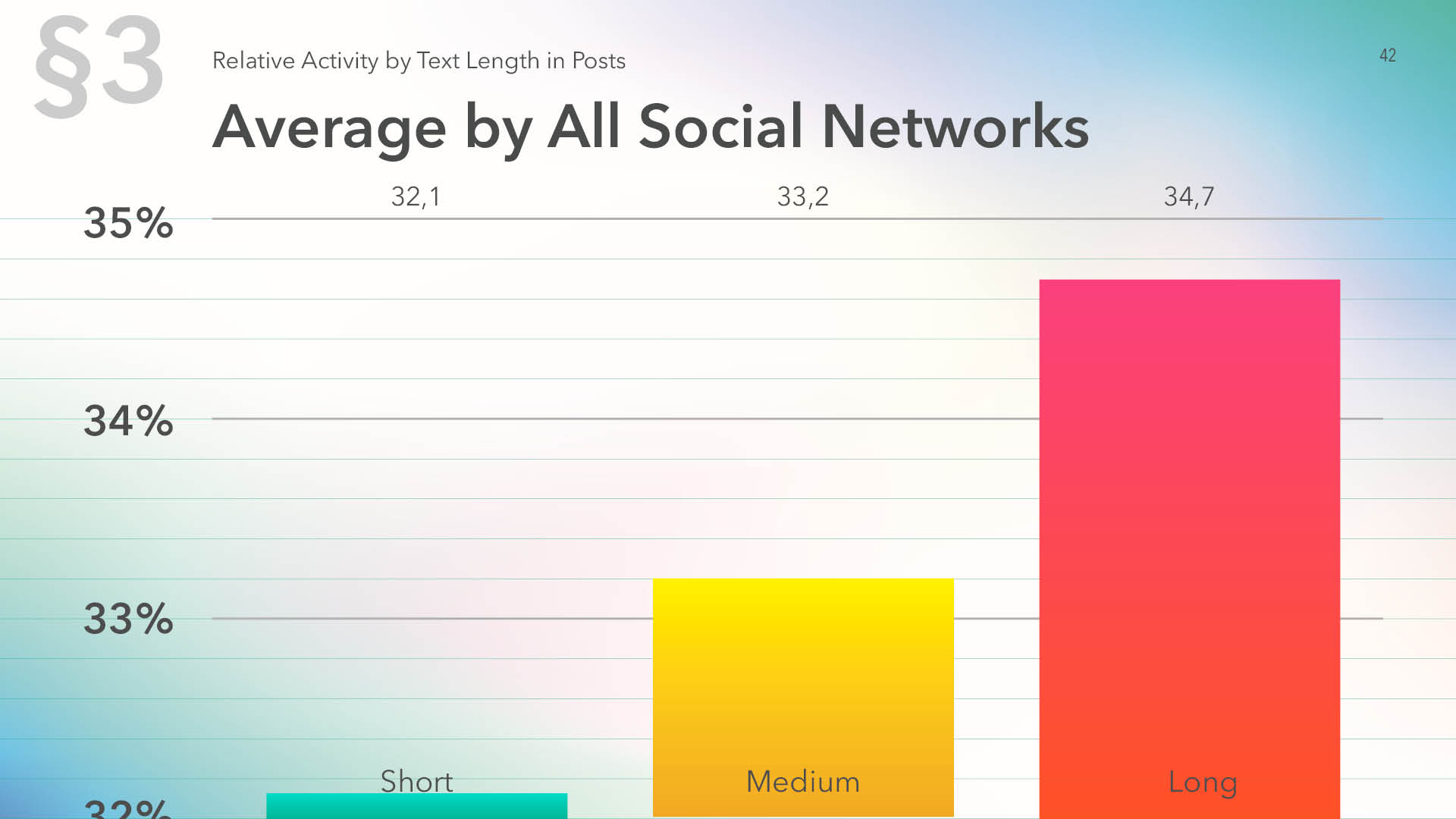 Average relative activity by all Social media by text length in posts