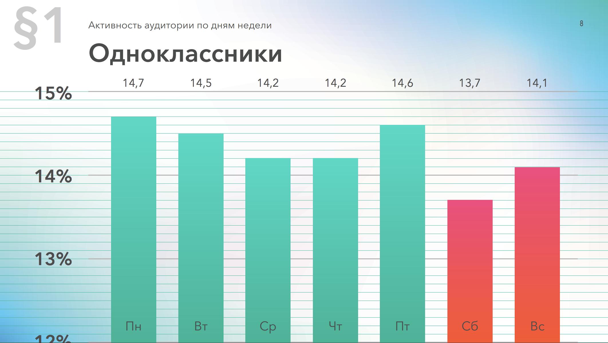Активность аудитории в Одноклассниках по дням недели, данные за 2019 год