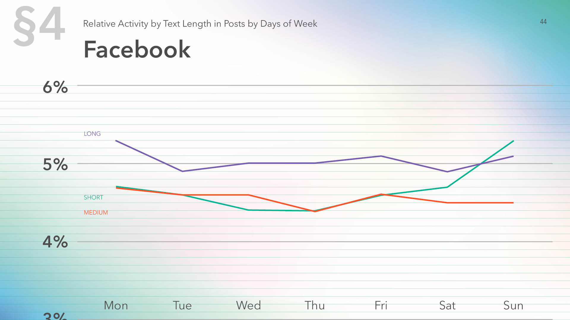 Relative activity on Facebook by text length in posts by days of week for 2019