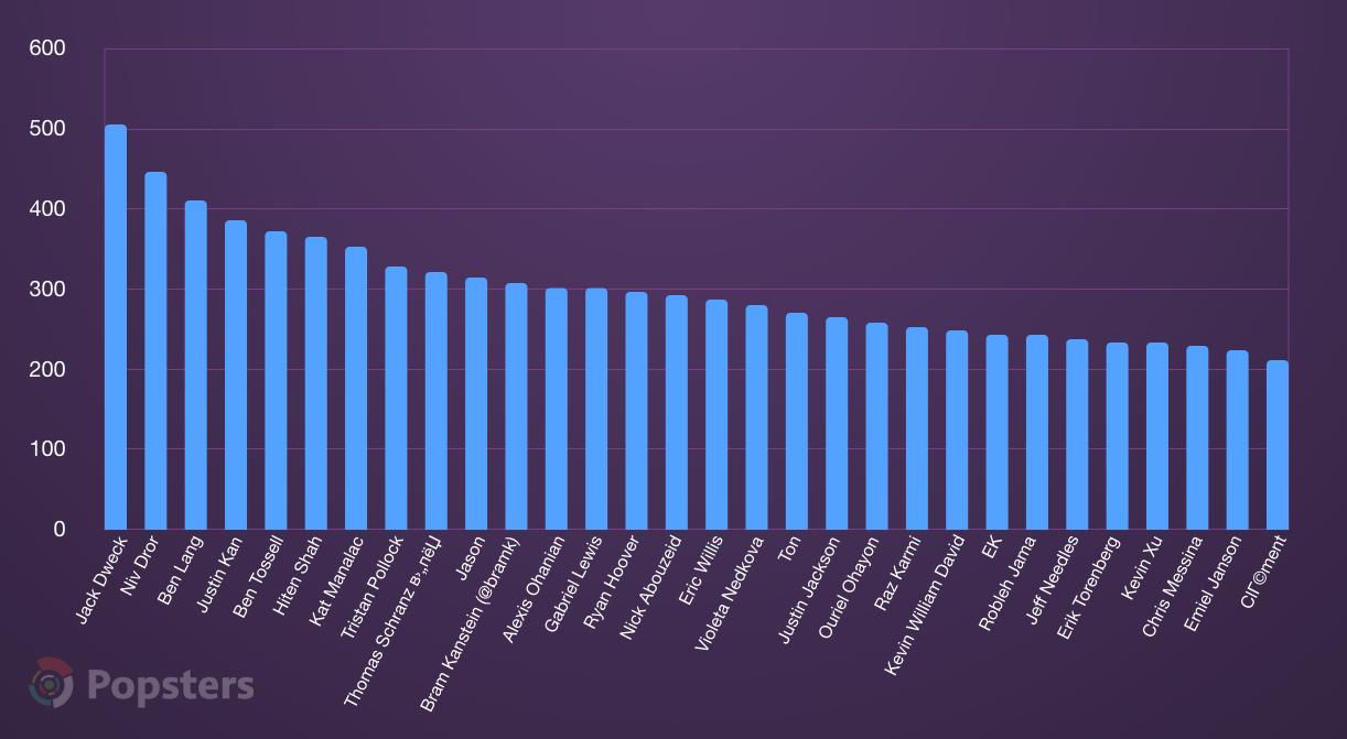Среднее число голосов в зависимости от хантера, ТОП-30