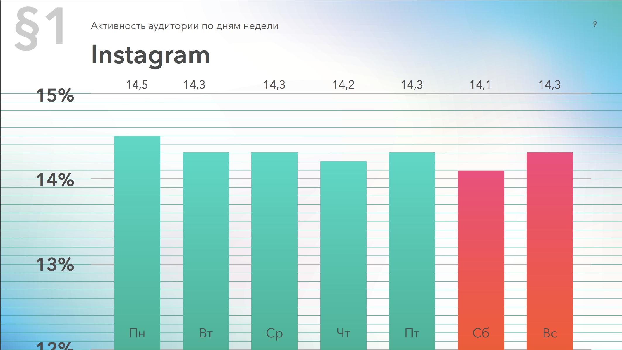 Активность аудитории в Instagram по дням недели, данные за 2019 год