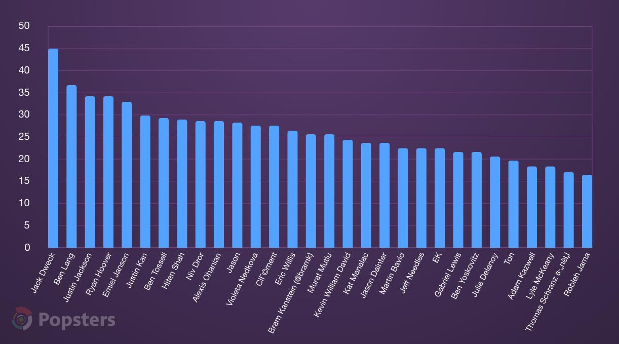 Средняя активность в зависимости от хантера, ТОП-30, %
