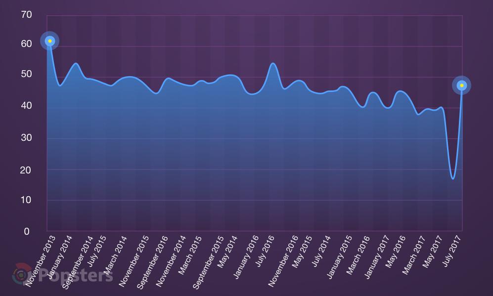 Процент закрывшихся продуктов на текущий момент по датам их публикации на Product Hunt
