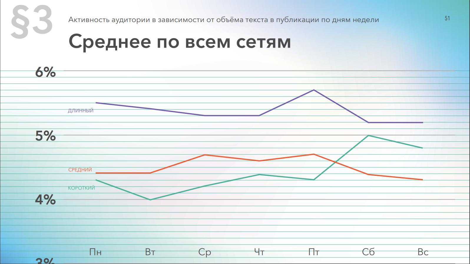 Средняя активность по всем социальным сетям в зависимости от длины текста в постах и дня недели
