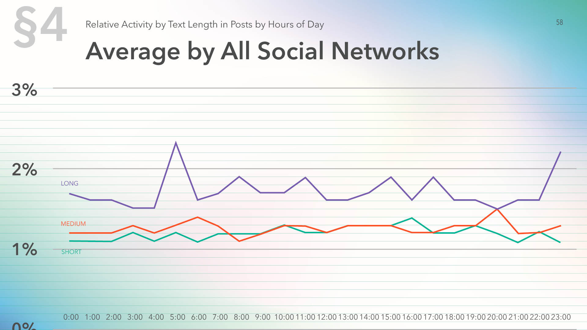 Relative activity by all Social networks by text length in posts by hours of day, 2019