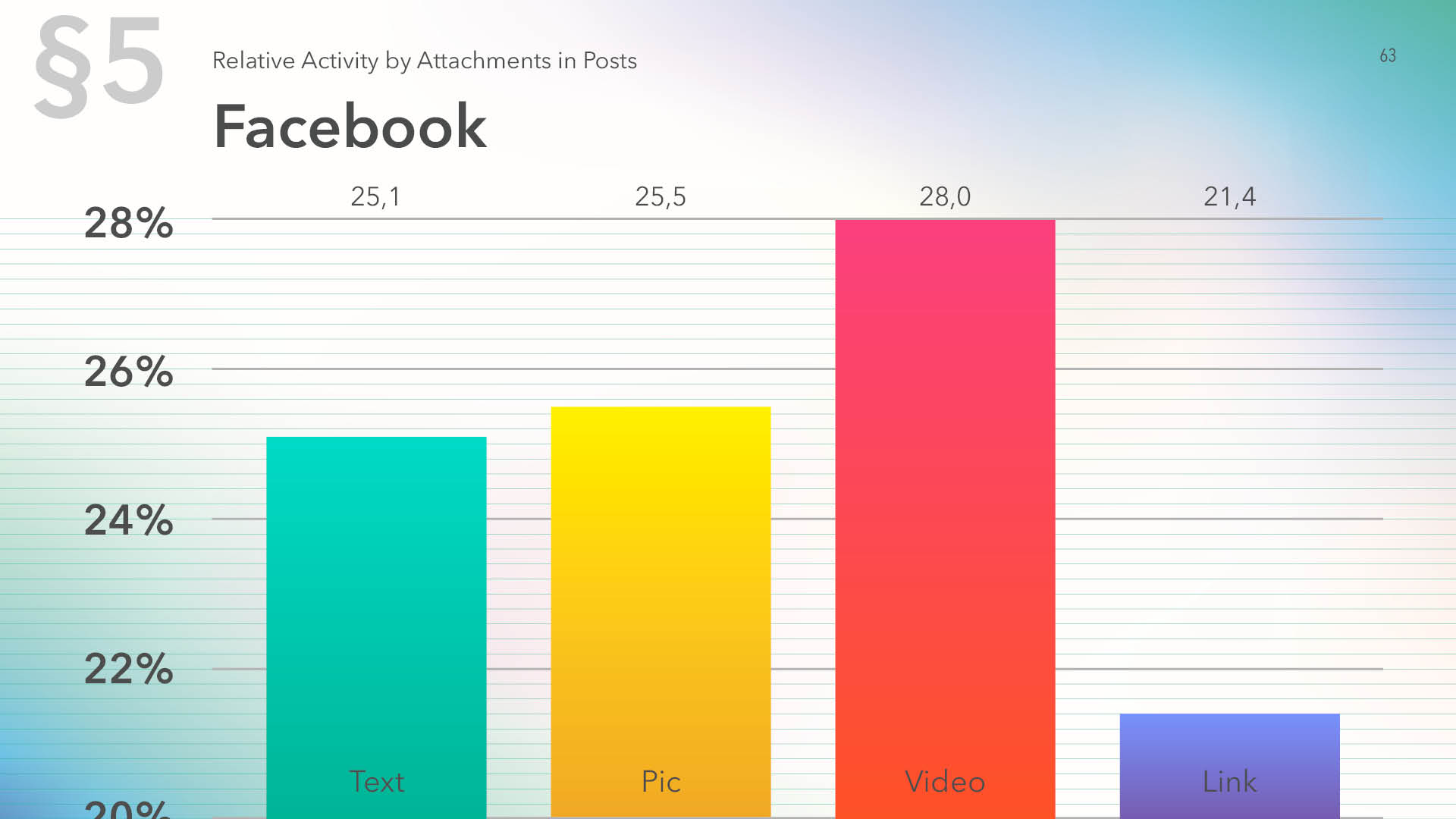 Relative activity on Facebook by attachments in posts, 2019