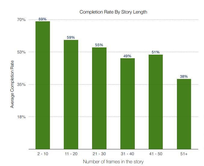 Сравнение досмотра Историй в Инстаграм в зависимости от длины