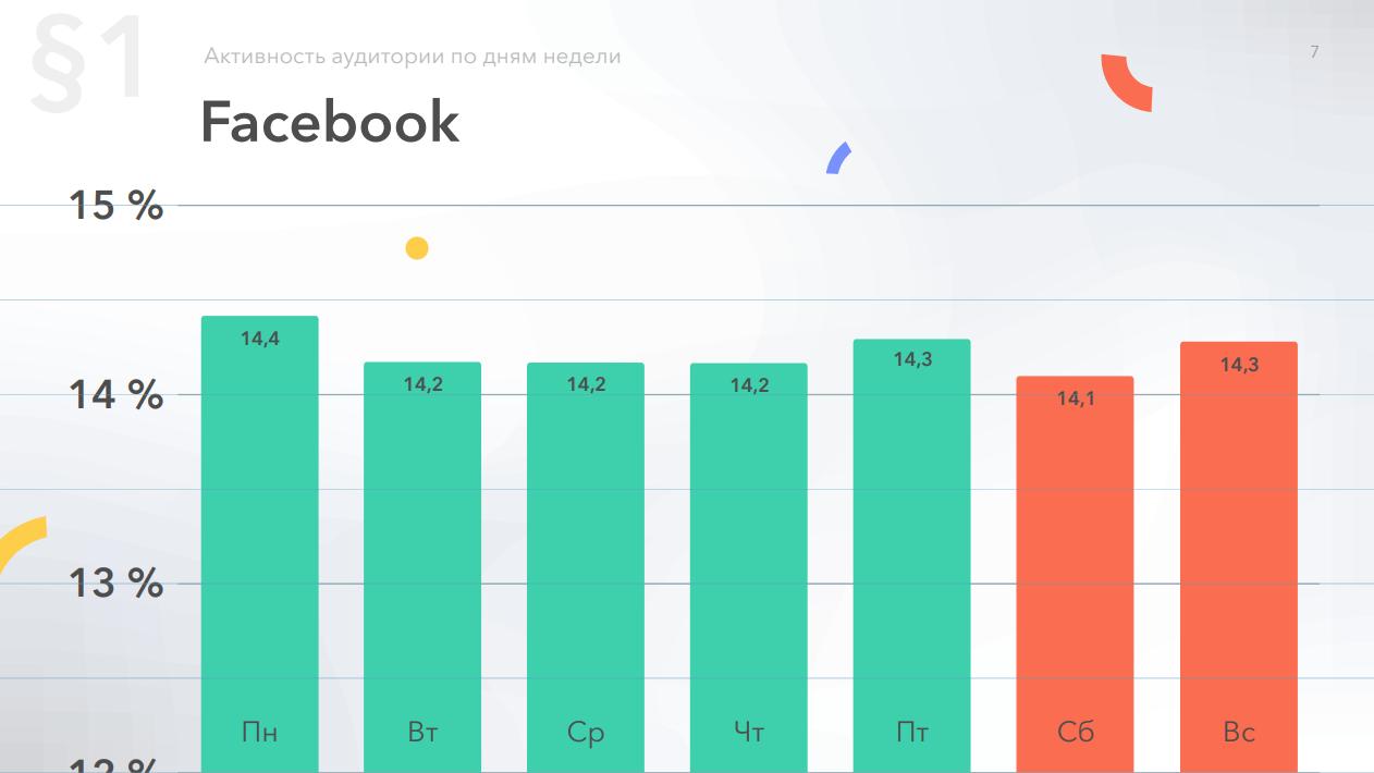 Относительная активность в Фейсбук, по дням недели