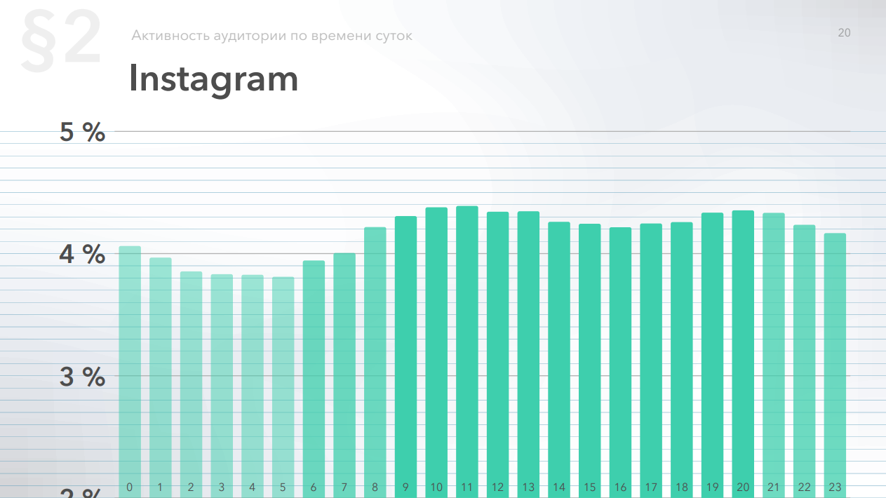 Относительная активность аудитории в Instagram по часам