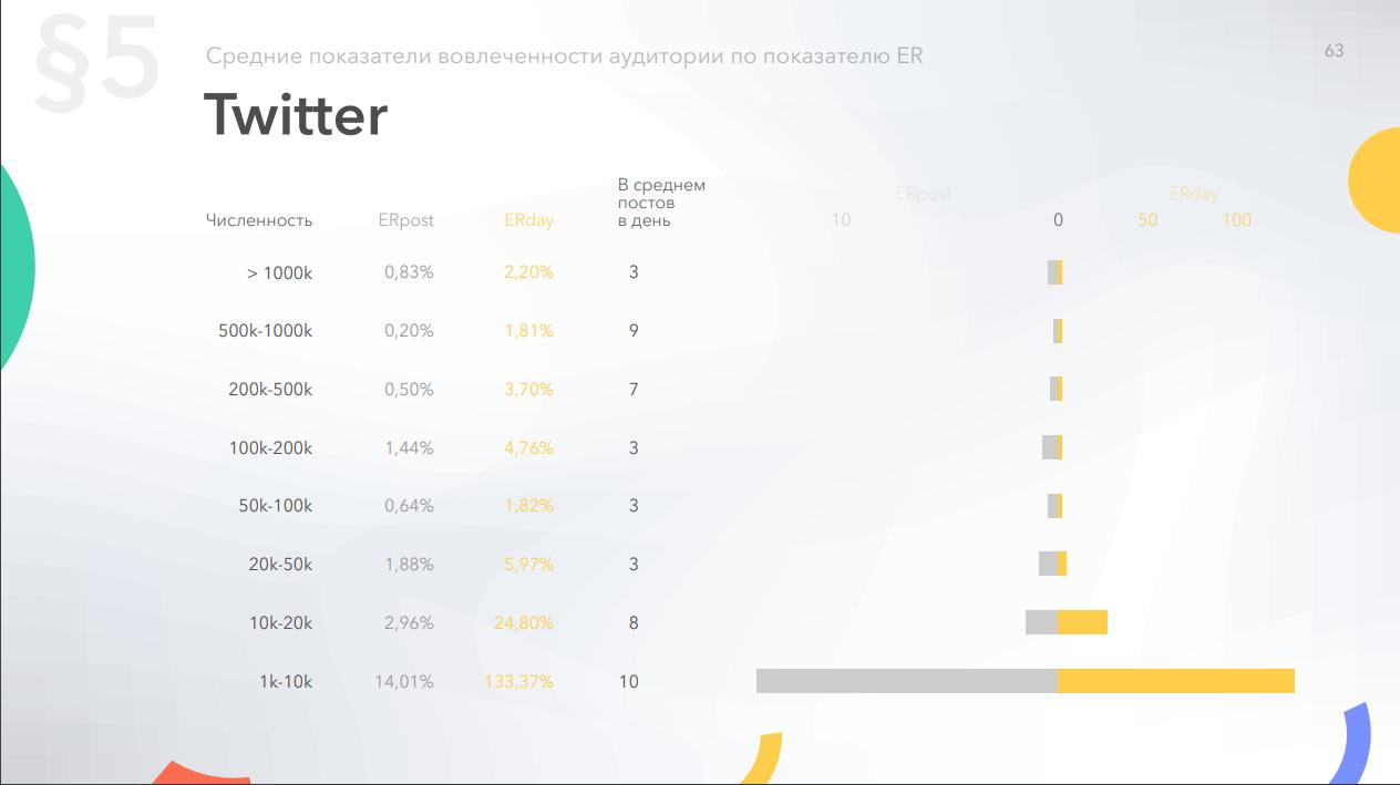 Зависимость средней вовлеченности страниц в Twitter от количества подписчиков