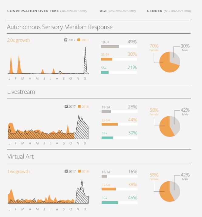 Главные тренды в развлечениях: популярность прямых эфиров, виртуальной реальности