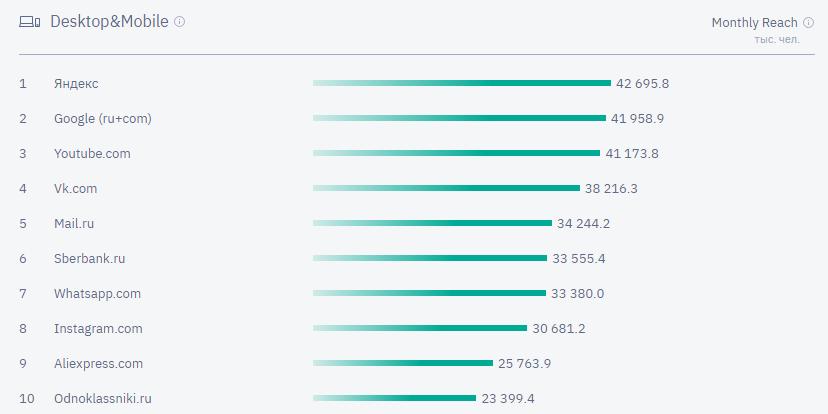 Самые популярные соцсети и ресурсы - в виде графика