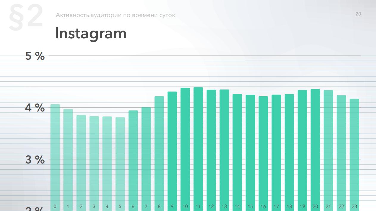 Пики активности аудитории Инстаграм