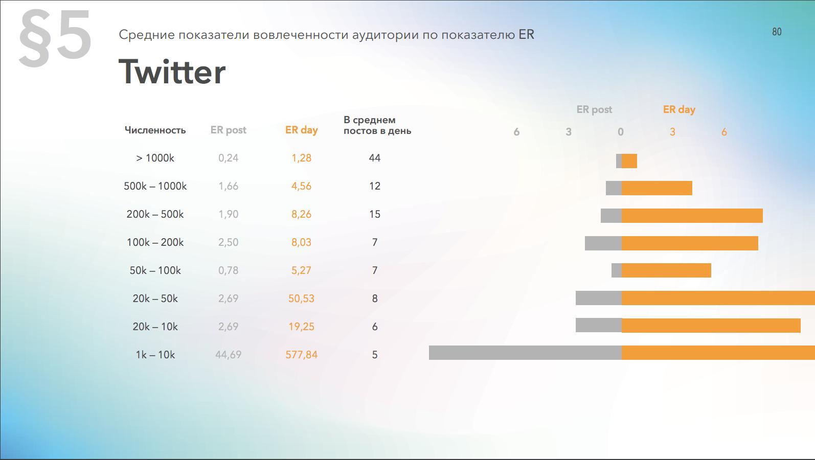 Средний уровень вовлеченности страниц в Twitter в зависимости от количества подписчиков