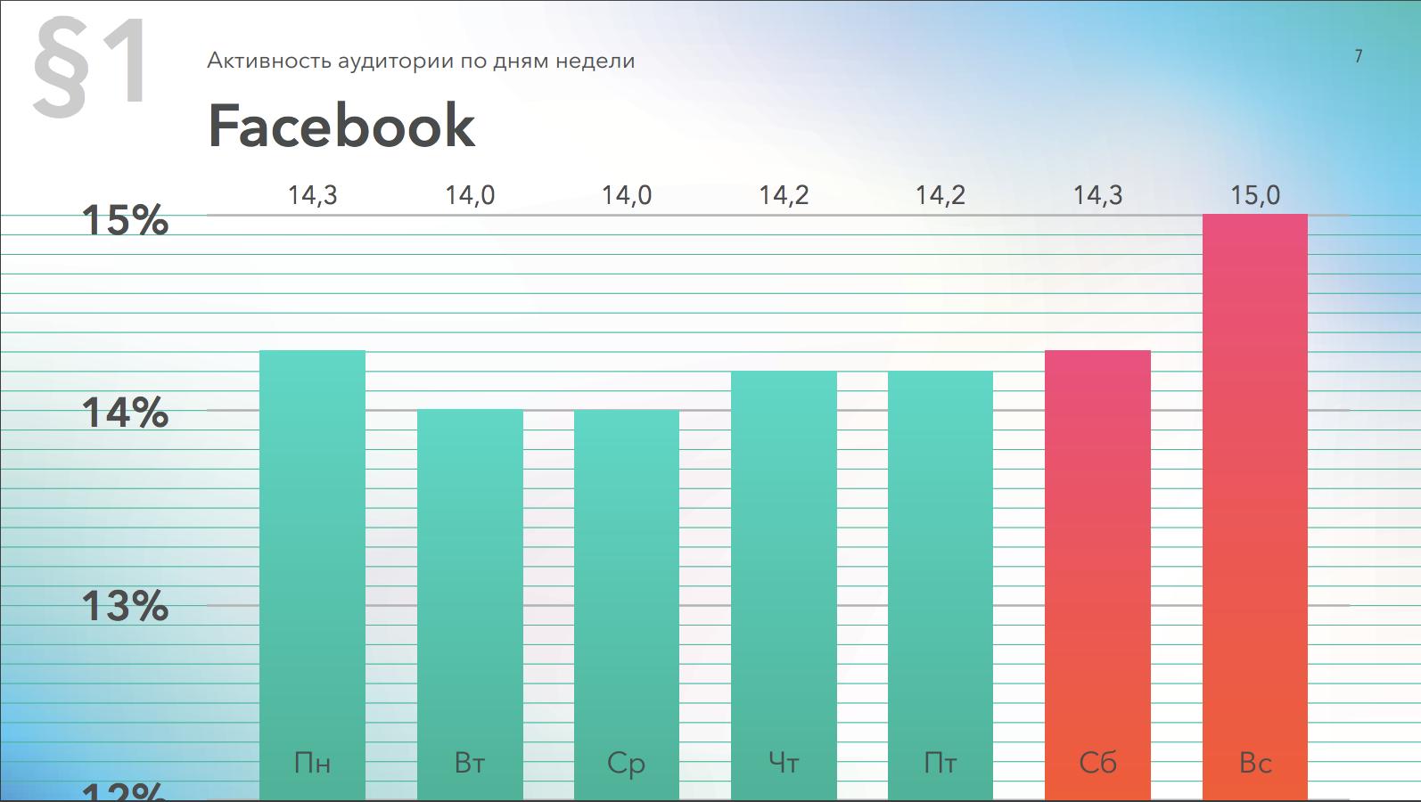 Относительная активность в Facebook по дням недели, данные за 2019 год