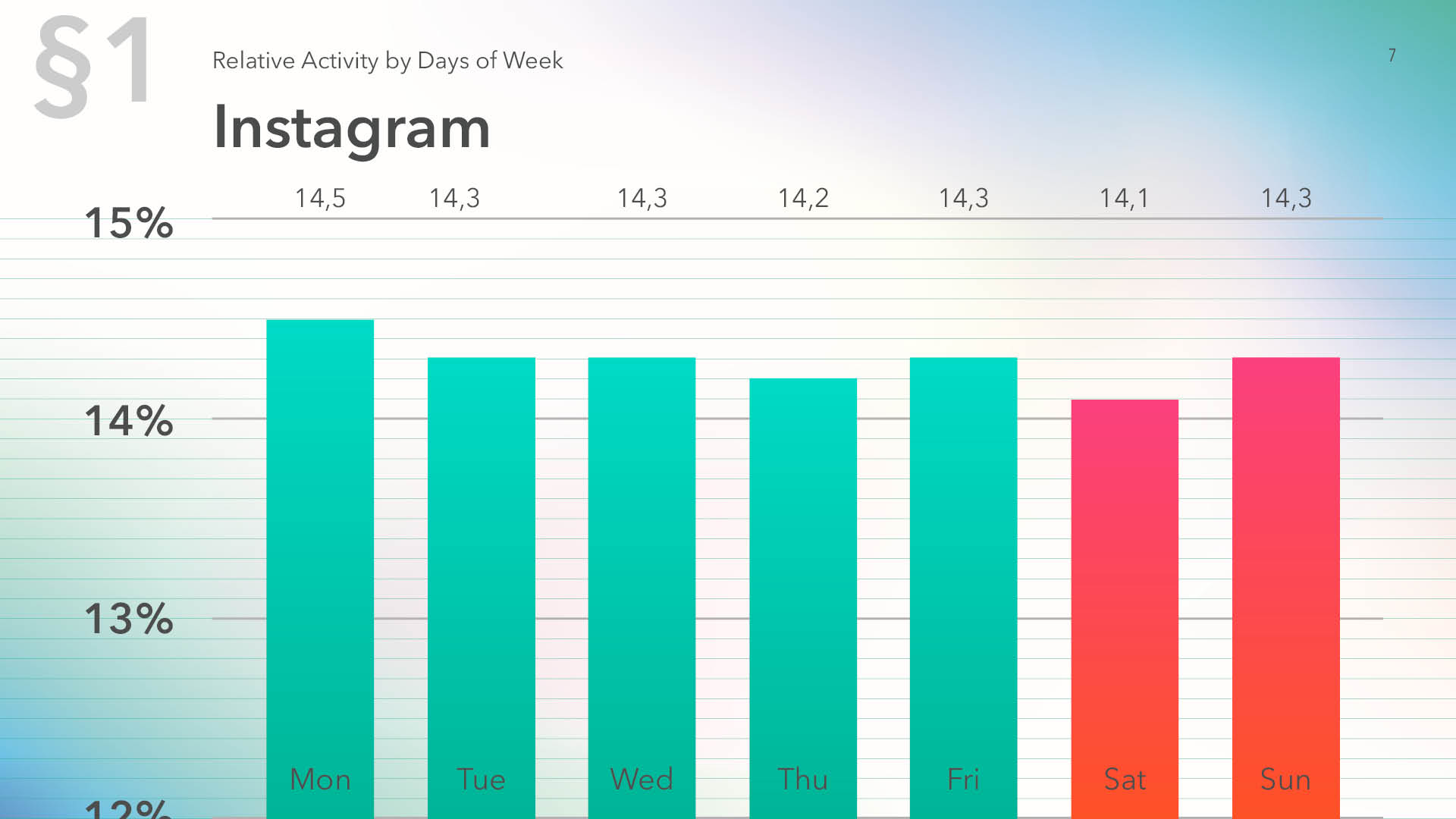 Relative activity on Instagram by days of week, data for 2019