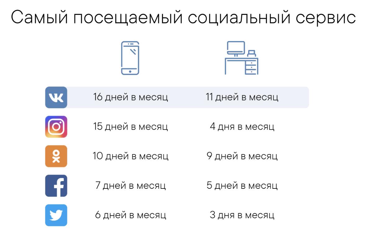 Самые посещаемые социальные сервисы России