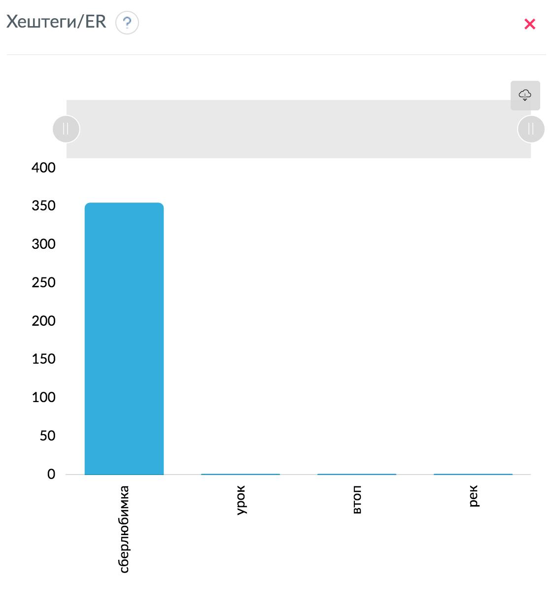 Анализ хештегов в TikTok