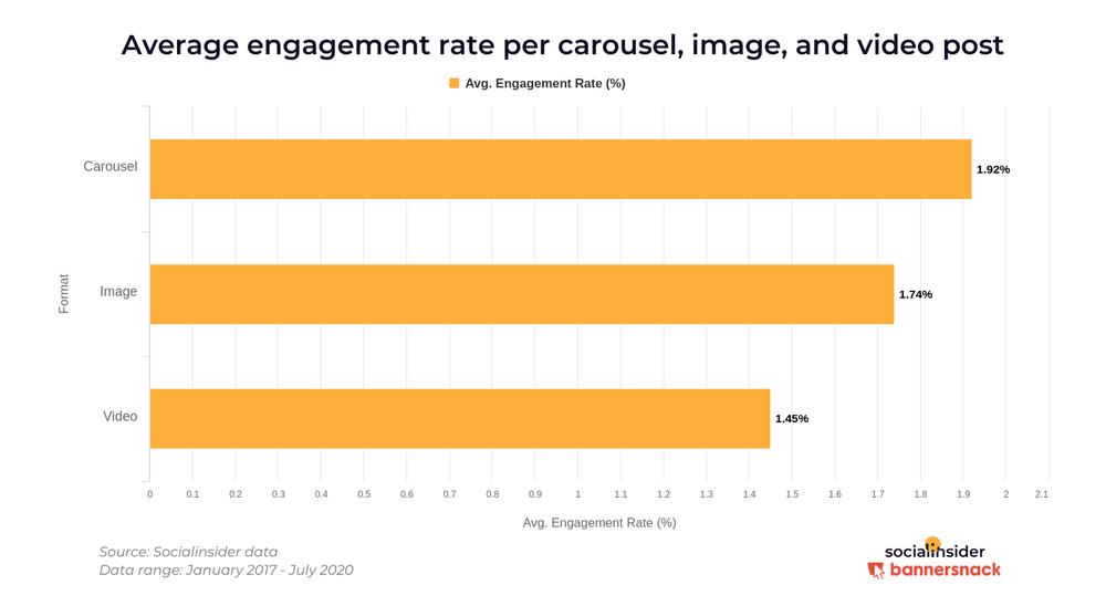 Среднее вовлечение постов-каруселей с фото и видео