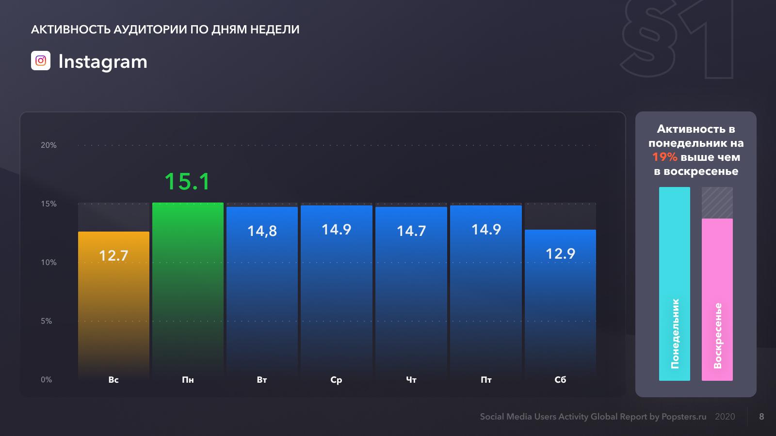 Относительная активность в Instagram по дням недели, данные за 2020 год