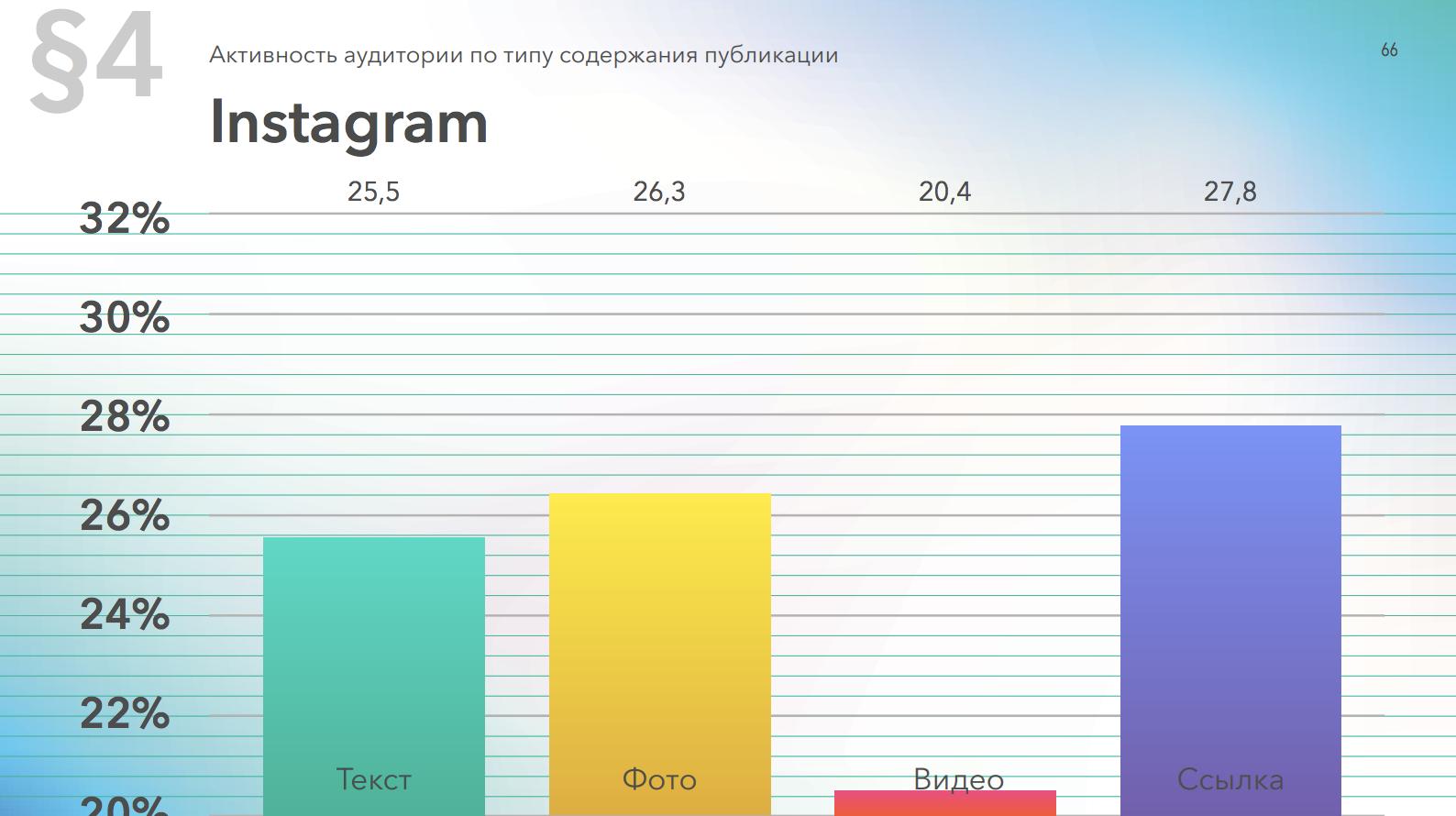 Активность аудитории в Instagram в постах с разным типом контента
