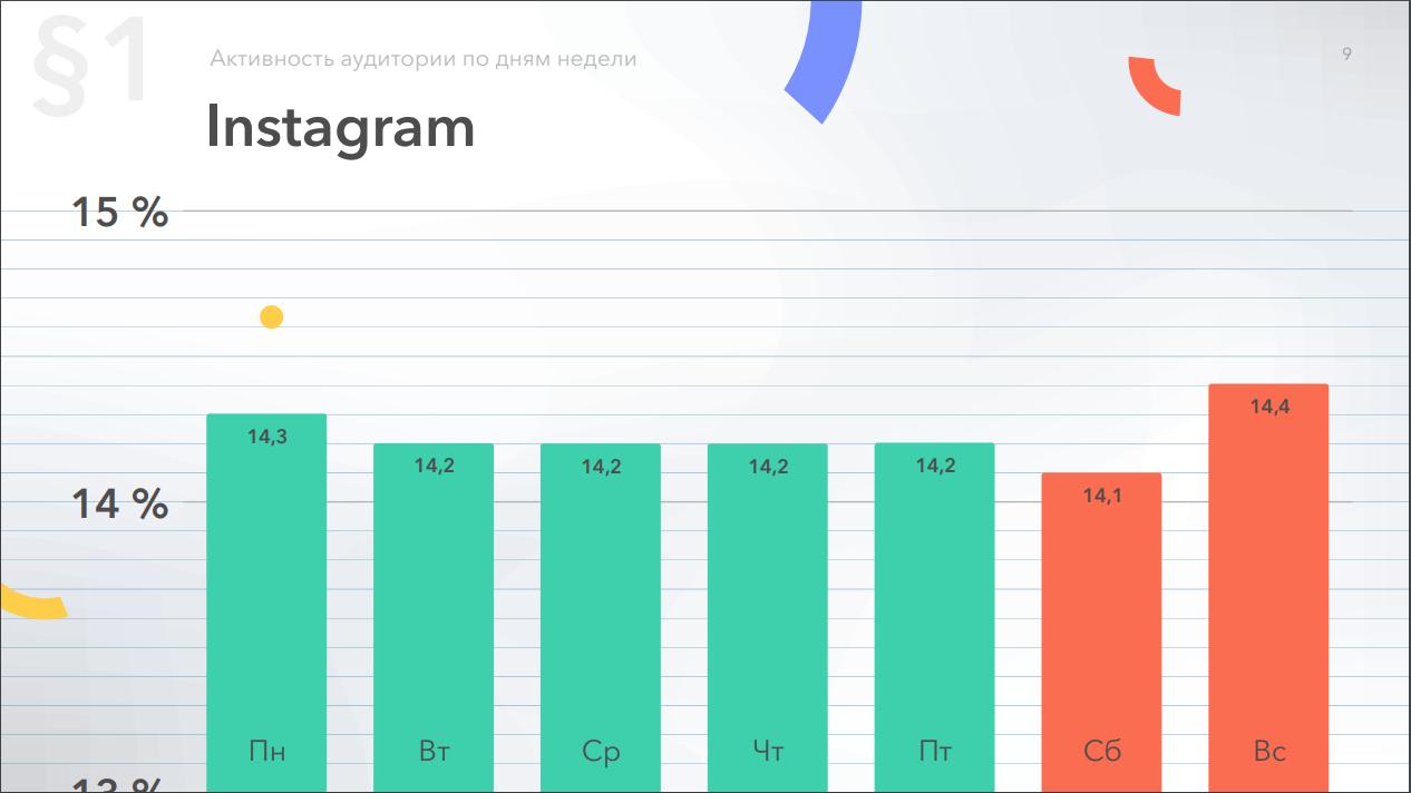 Относительная активность в Instagram по дням недели