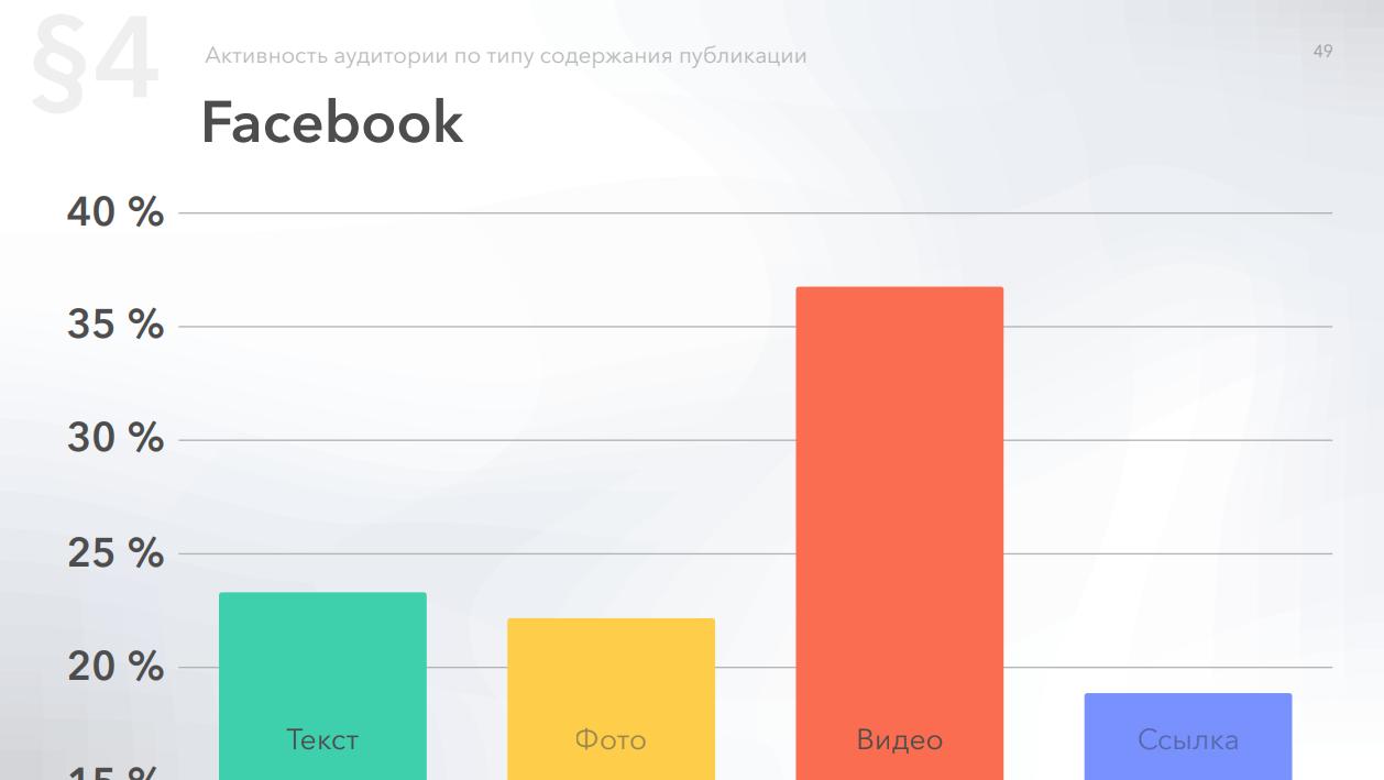 Относительная активность в Фейсбук по вложениям в публикациях
