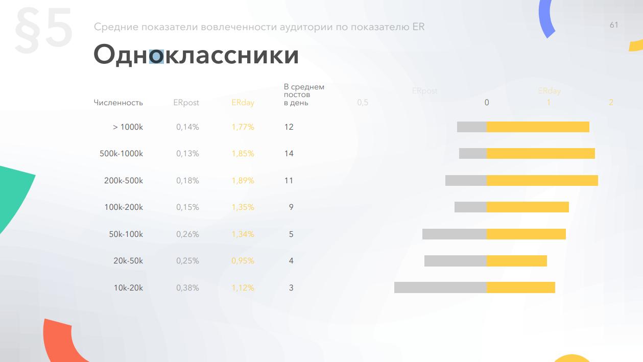 Средний уровень вовлеченности страниц в ОК по количеству подписчиков