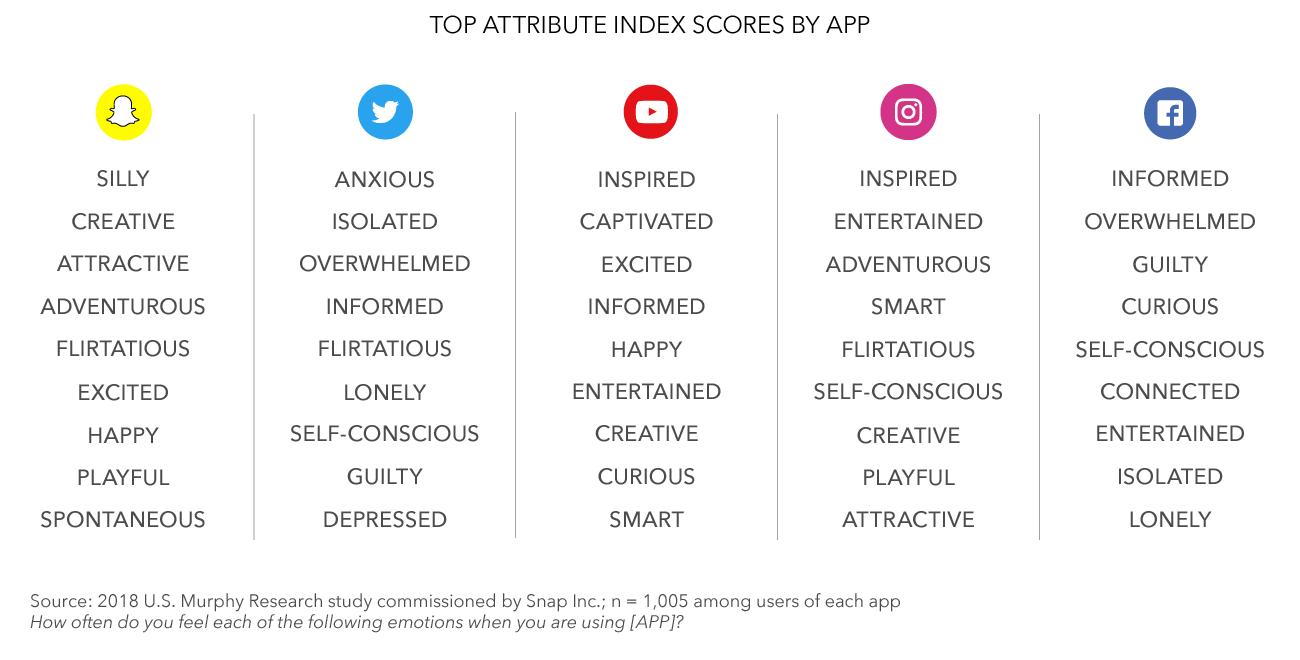 Влияние социальных сетей на эмоциональное состояние пользователей