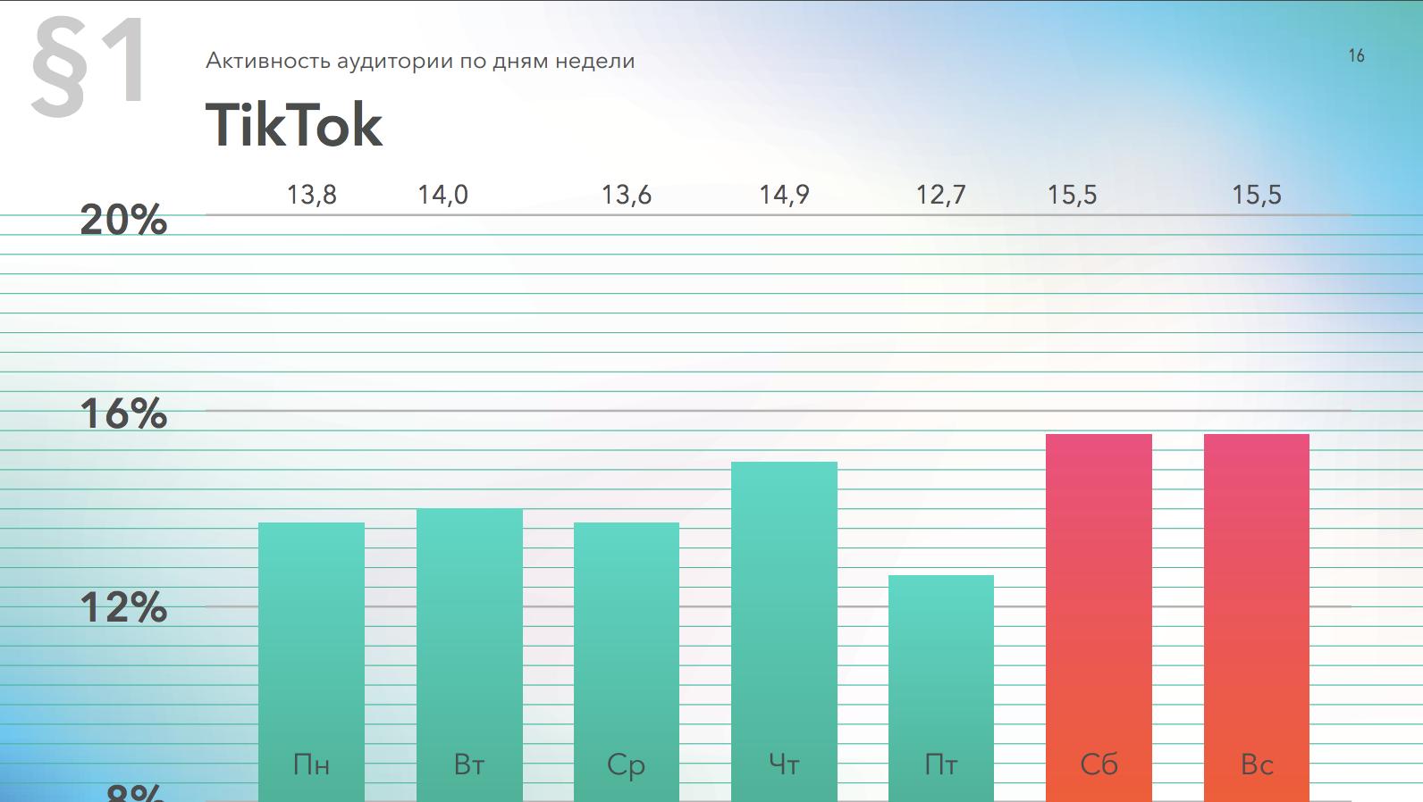 Активность аудитории ТикТок по дням недели, данные за 2019 год