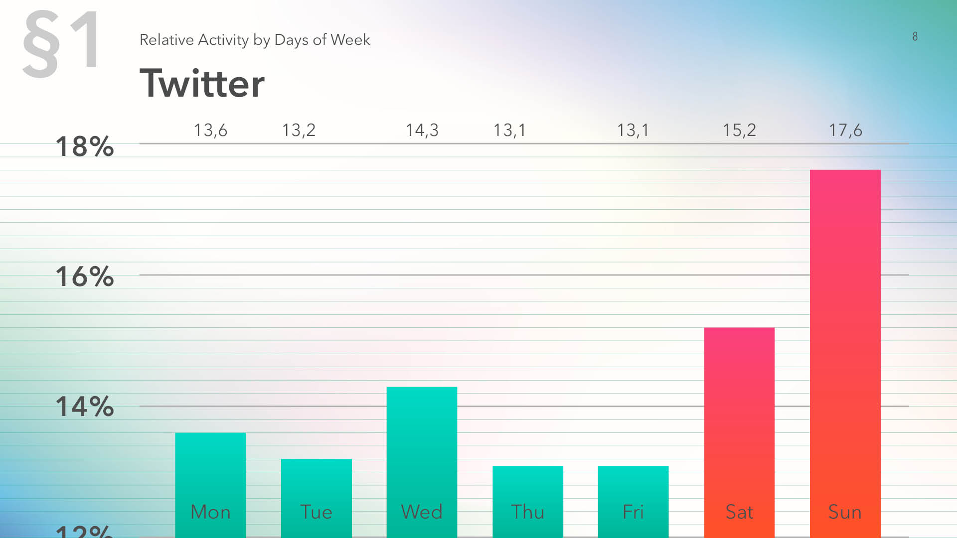 Relative activity on Twitter by days of week