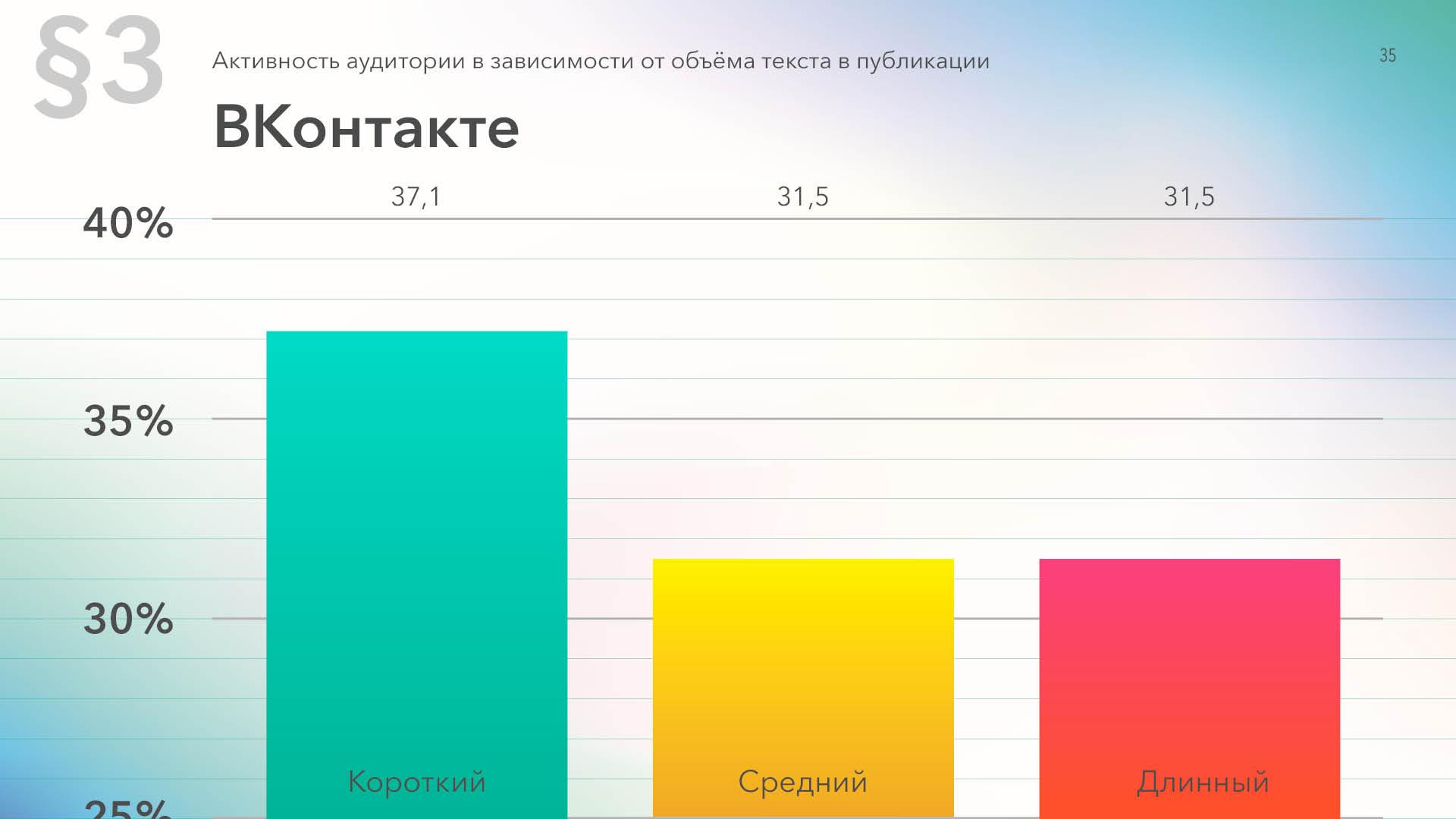 Средняя активность ВКонтакте в зависимости от длины текста в постах, данные за 2019 год